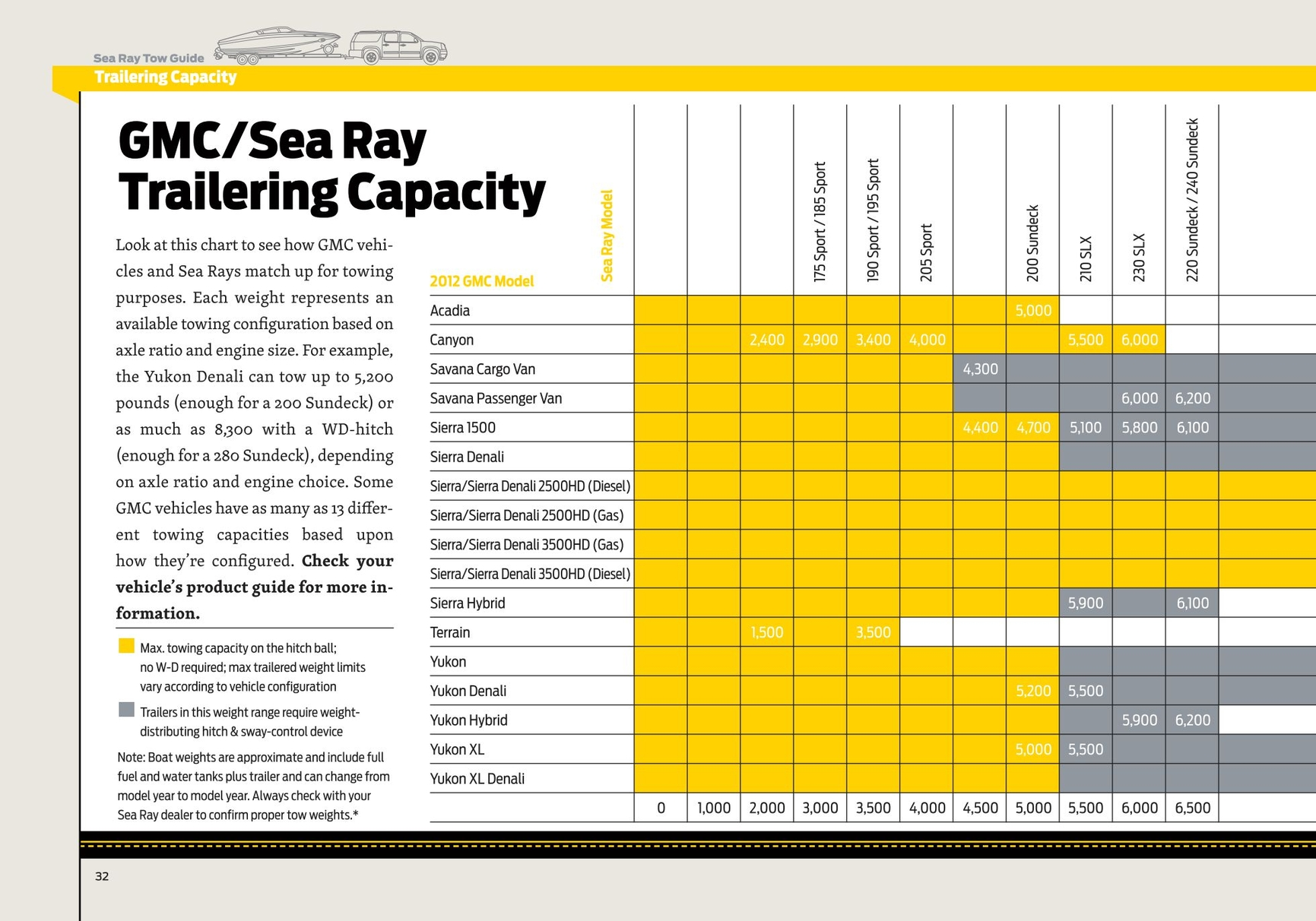Searaytraileringguide2012 34 35 searaytraileringguide2012 page 34 trailering capacity sea ray tow guide gmcsea ray trailering capacity look at this chart to see how gmc vehicles and geenschuldenfo Image collections