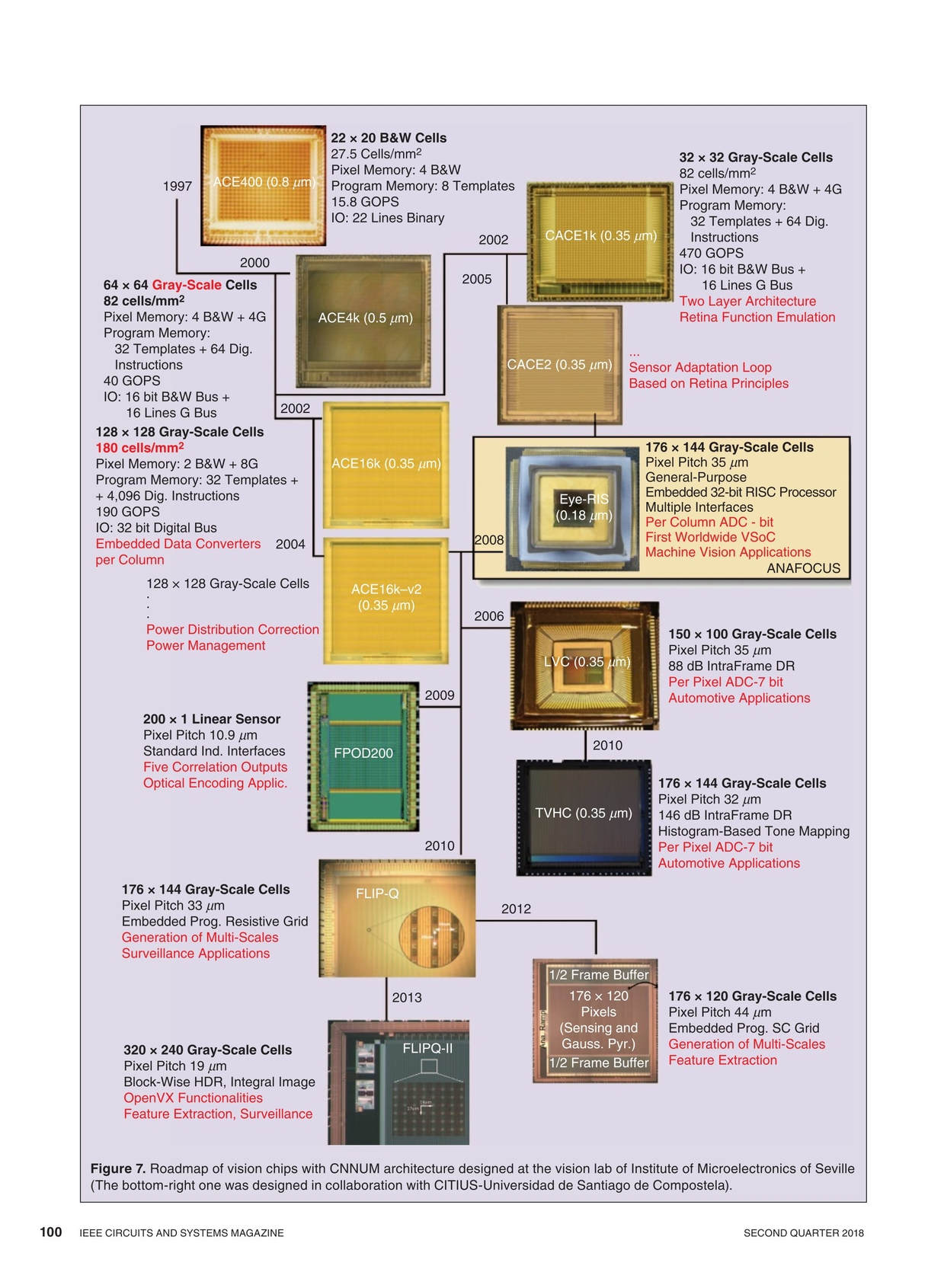 IEEE Circuits and Systems Magazine - Q2 2018